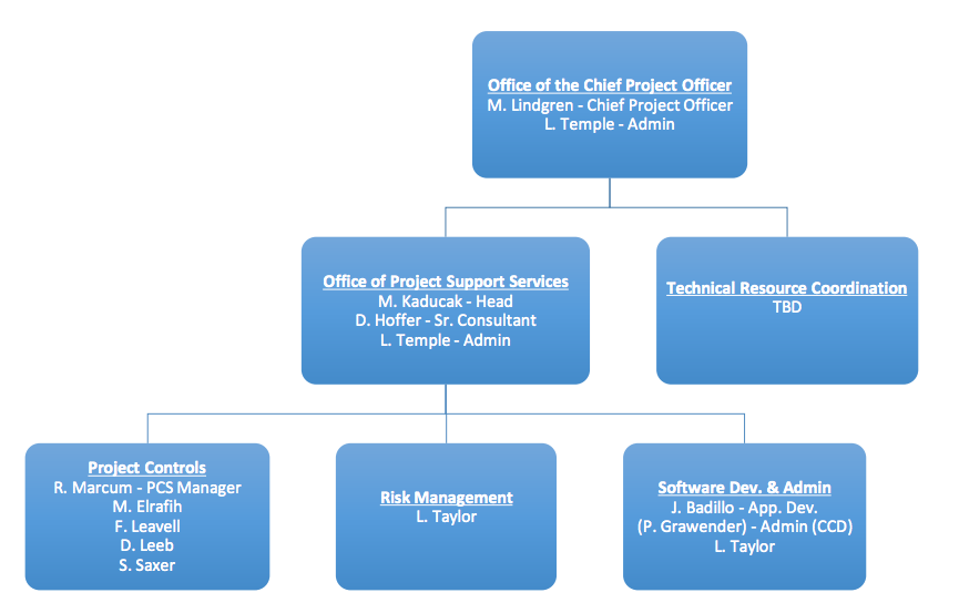 Organization chart – Project Organization Chart